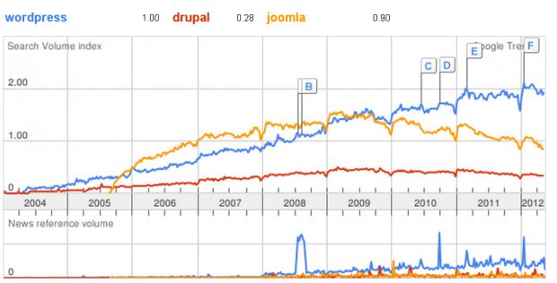 wordpress-drupal-joomla